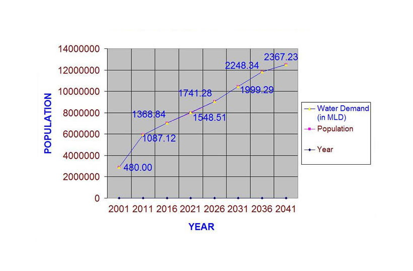 Water demand up to year 2041